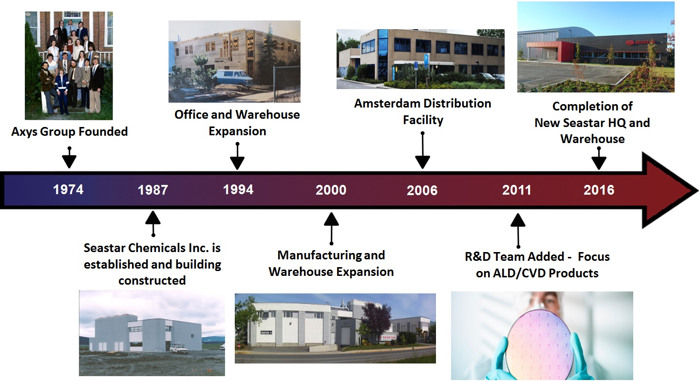 Company History Slide (2016) 1
